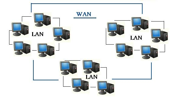 Lanwan Zcat Technology Management